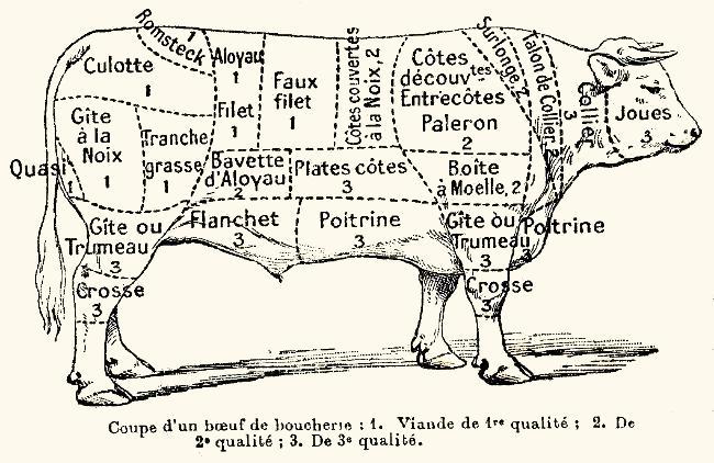 Le boeuf - Comment cuisiner du jarret de boeuf ...